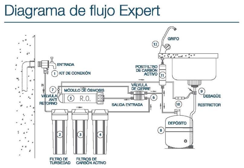 Diagrama de flujo Expert