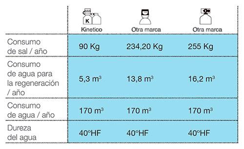 Kinetico - Tabla de consumo