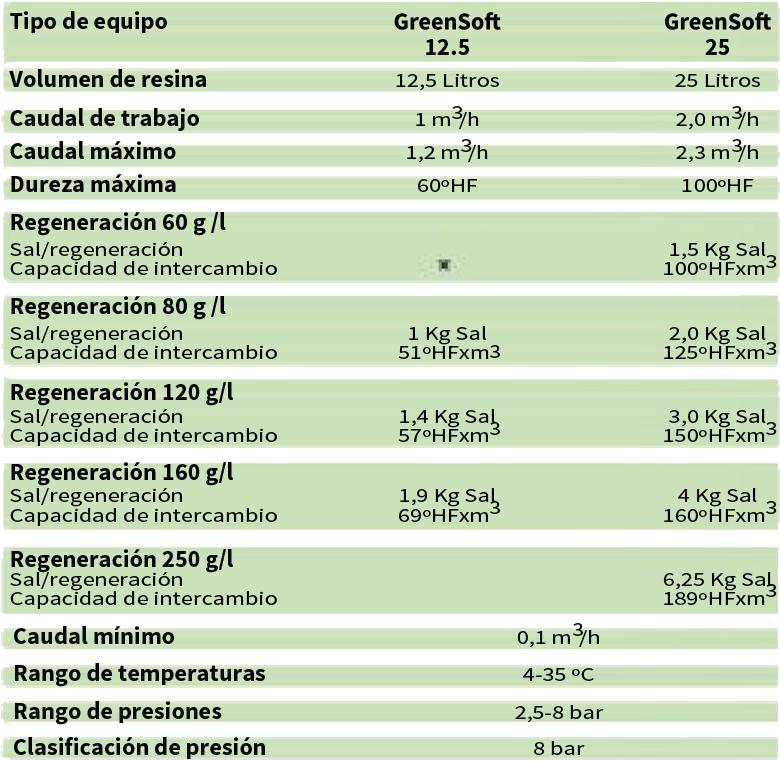Greensoft Descalcificador ECO Smart
